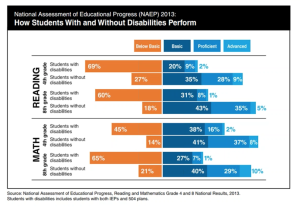 Graph displaying NAEP performance amongst students with disabilities