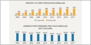 bar charts of pre-K enrollment